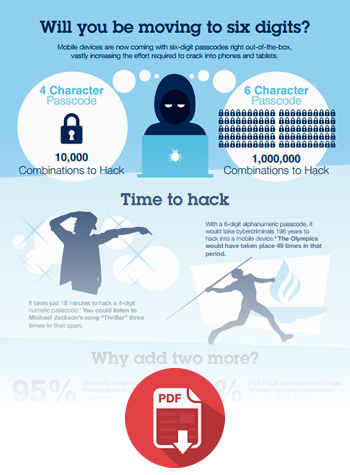 Download IBM Fiberlink Infographic - 196 Years To Hack Your Phone - IBM Security