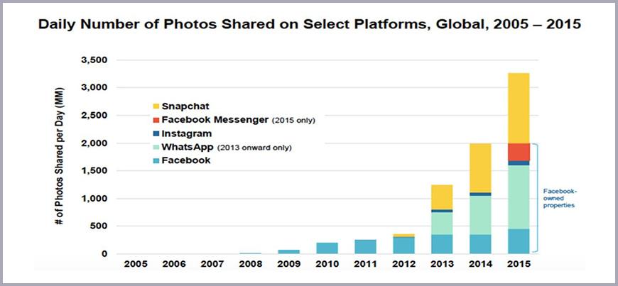 Image Sharing Statistics on Social Media